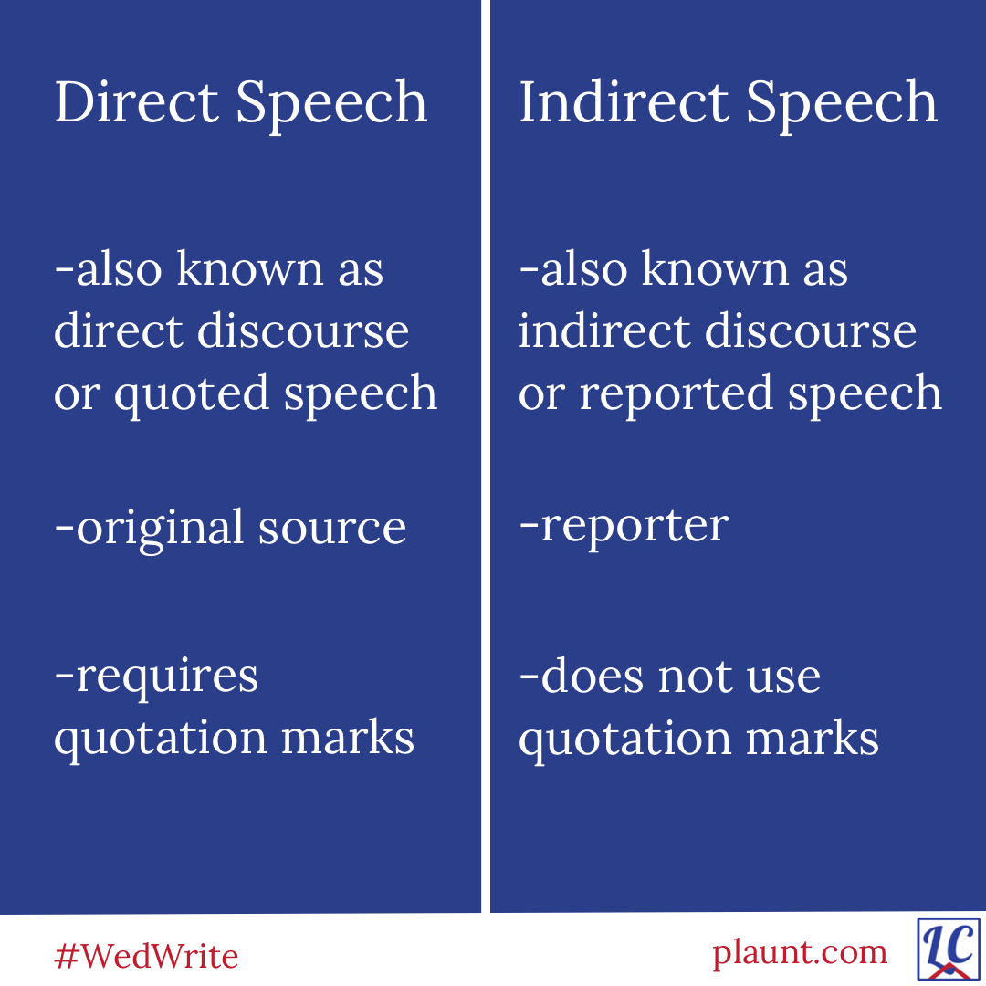 Direct Speech: -also known as direct discourse or quoted speech -original source -requires quotation marks Indirect Speech: -also known as indirect discourse or reported speech -reporter -does not use quotation marks